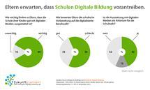 Schon seit Jahren: Eltern wollen mehr digitale Bildung