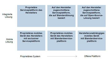 Herstellerpositionierung bei Connected Cars