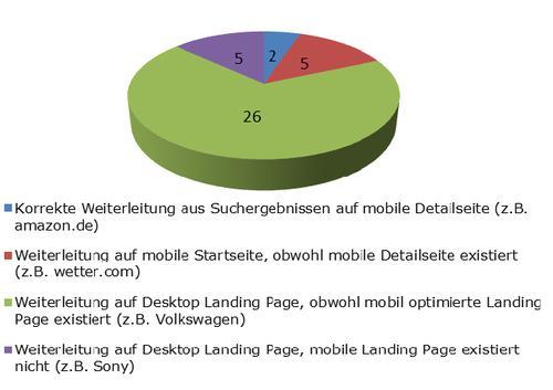 Mobiles SEO: Wo Nutzer nach einer mobilen Suchanfrage landen