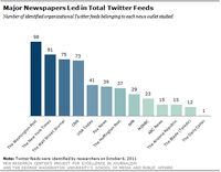 (Bild: Pew Research Center's for Excellence in Journalism)