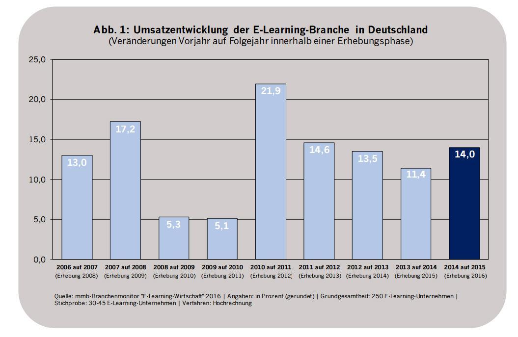 book Sprachprozesse und