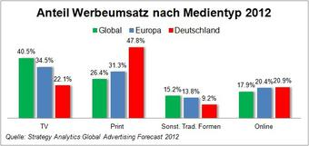 (Bild: Strategy Analytics)