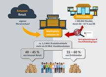 Das Bundeskartellamt dokumentiert die Marktmacht und Umsätze von Amazon.