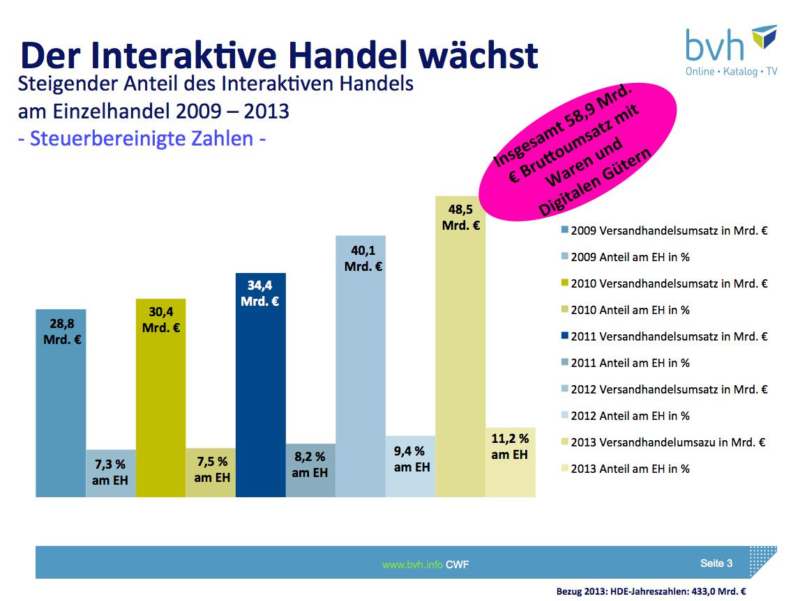 rekordwachstum deutscher onlinehandel setzt 2013 knapp 40 milliarden euro um. Black Bedroom Furniture Sets. Home Design Ideas