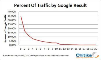 Nach den ersten Positionen sinkt der Traffic rapide ab