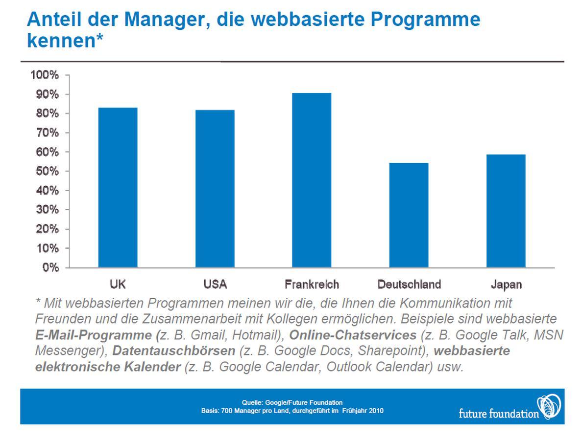 google studie teilen und technik bestimmen arbeitsplatz