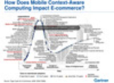 Hype Cycle M-Commerce