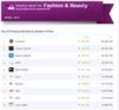 Top 10 Facebook-Marken Fashion&Beauty Industry Reports April 2013