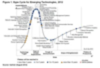 Hype Cycle Emerging Technologies 2012
