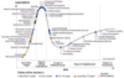 Gartner Hype Cycle für neue Technologien 2013