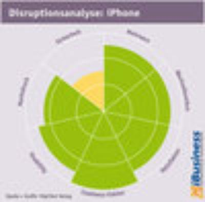 Disruptionsanalyse - iPhone