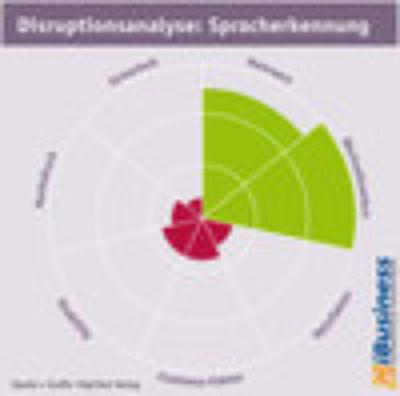 Disruptionsanalyse - Spracherkennung