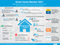 Marktpotenzial von Smart Home und welche Anwendungen Menschen in Deutschland nutzen