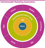 Schichtmodell Marketing Automation