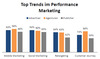 Performance-Marketing-Trends laut Affilinet-Umfrage