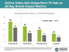 Online Video Ads Outperform TV Ads on All Key Brand Impact Metrics
