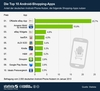 Die Top 10 Android-Shopping-Apps
