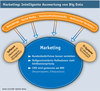 Intelligente Auswertung von Big Data im Marketing