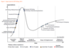 Gartner Hype Cycle 3D-Druck 2014