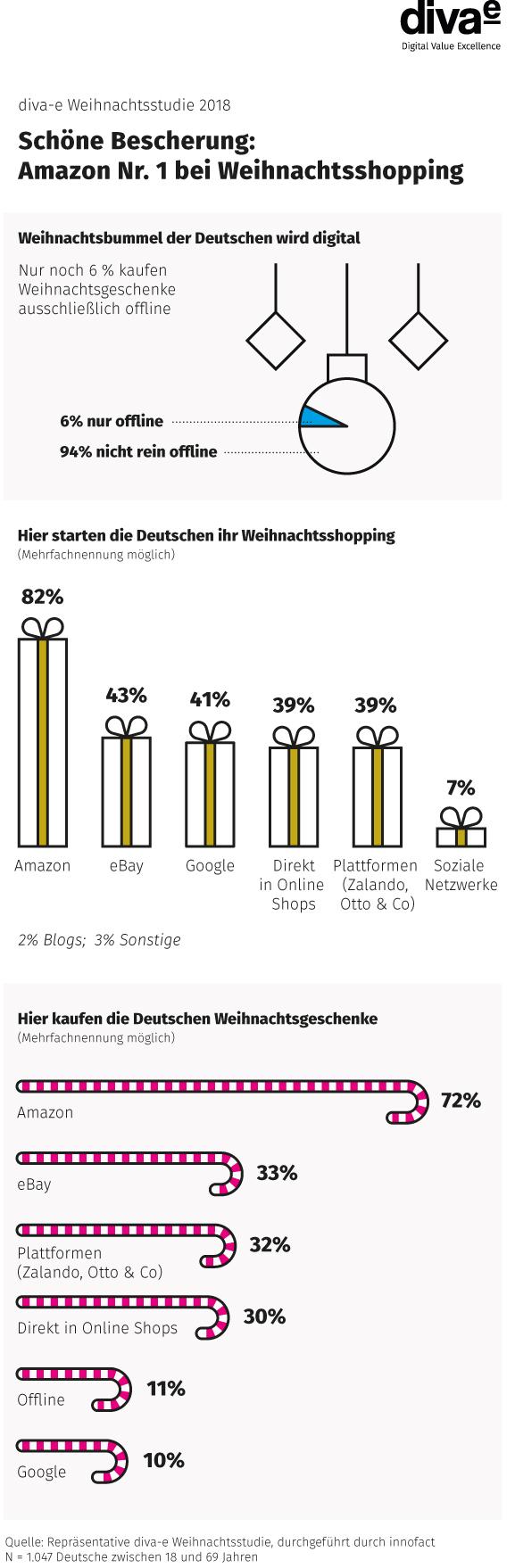 auf welchen plattformen die deutschen weihnachtsgeschenke suchen und kaufen. Black Bedroom Furniture Sets. Home Design Ideas